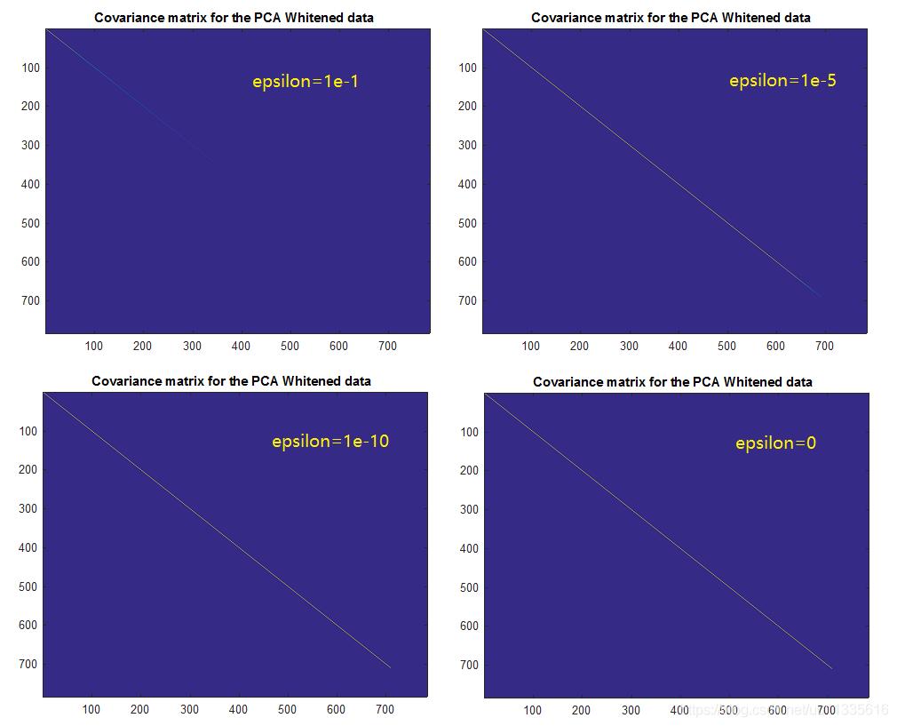 白化后数据的协方差矩阵