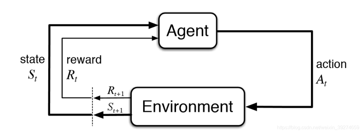 强化学习的结构