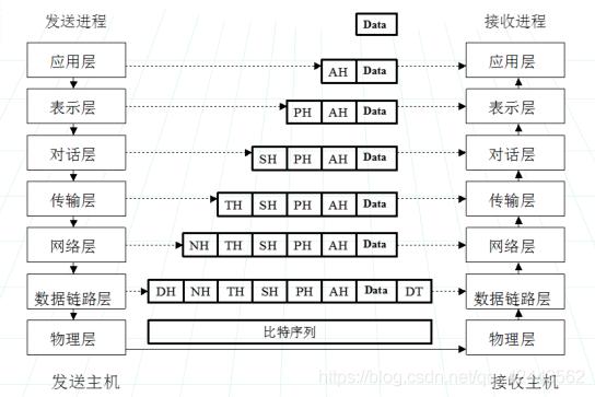 层间通信与对等层间通信