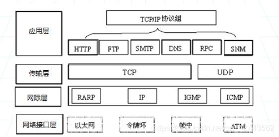 TCP/IP参考模型各层协议