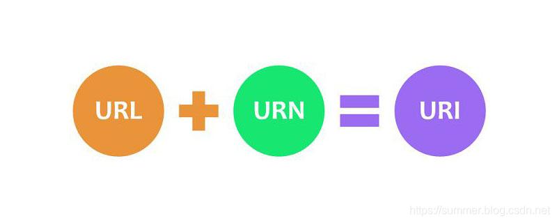 url+urn=uri