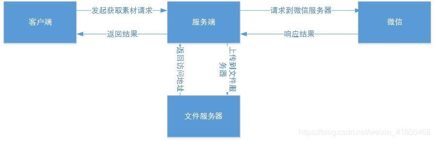公众号获取永久素材流程