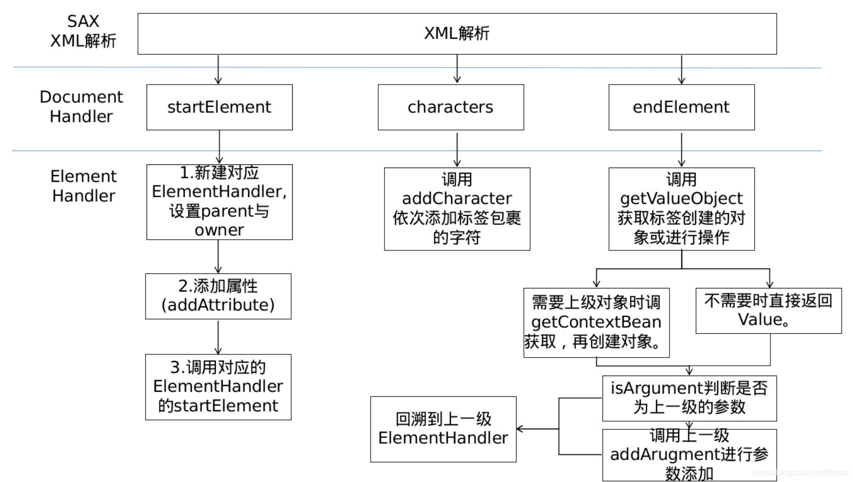 XMLDecoder解析流程分析- fnmsd的博客- CSDN博客