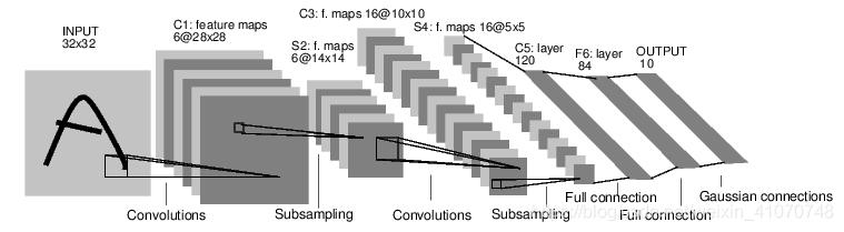 Figure 1.1 convnet