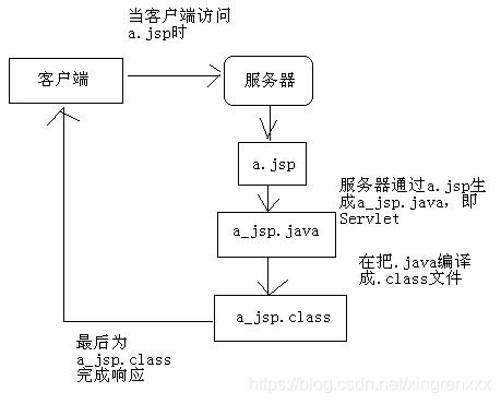 JSP总结(一):概述,真身,语法
