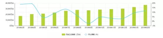 2018.3-2019.02抖音月度独立设备数  数据来源:艾瑞数据