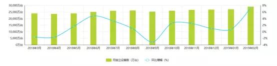 2018.3-2019.02快手月度独立设备数  数据来源:艾瑞数据