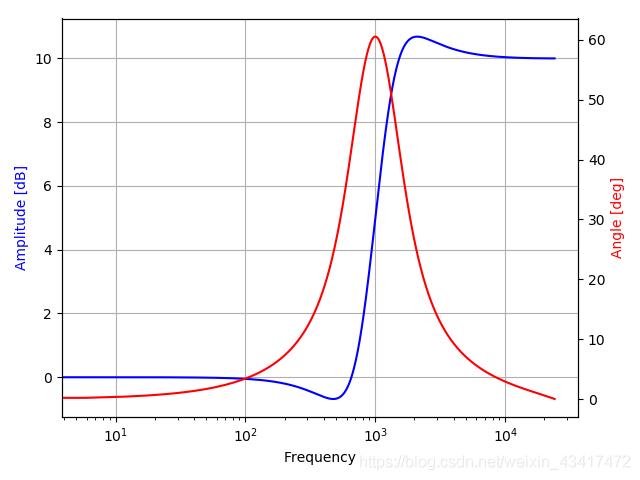 高频增强滤波器