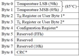 在温度数据字节这里插入图片描述