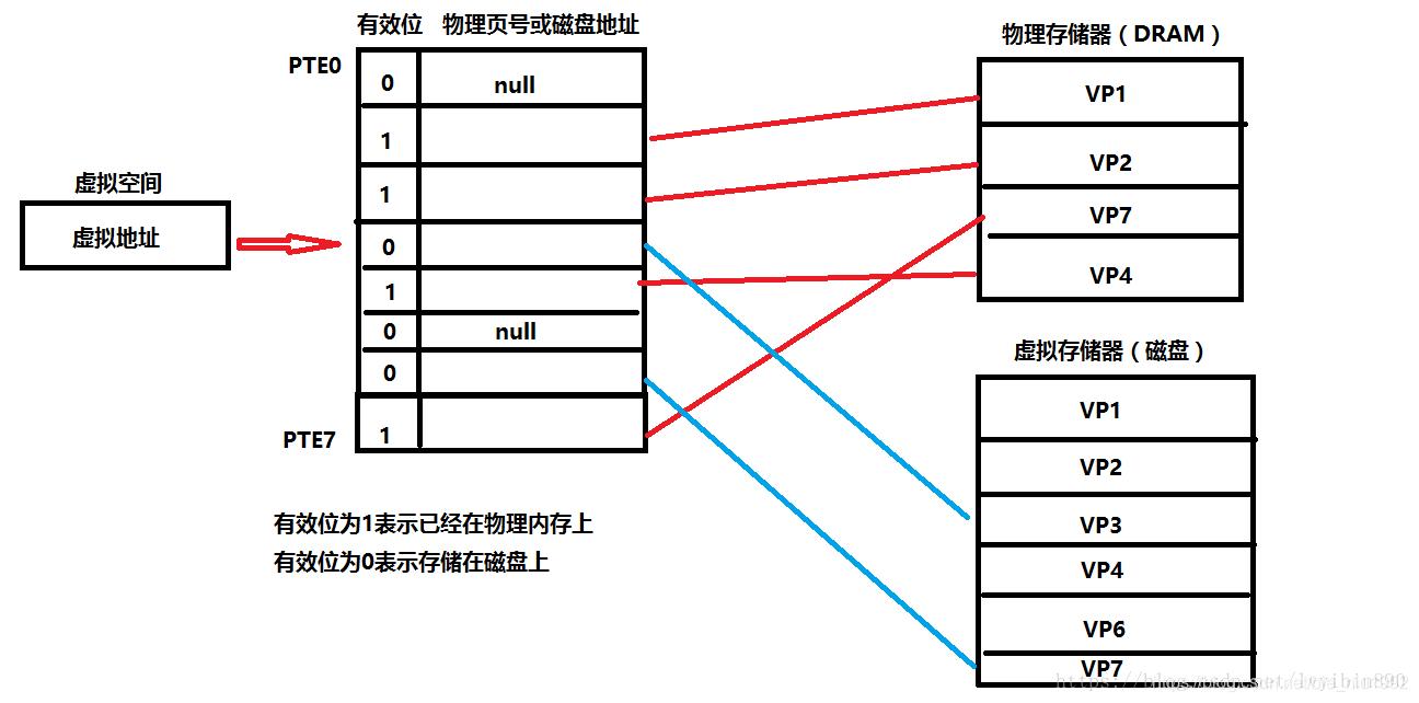 页表的工作原理