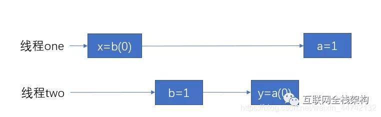 Java语言中的生僻知识