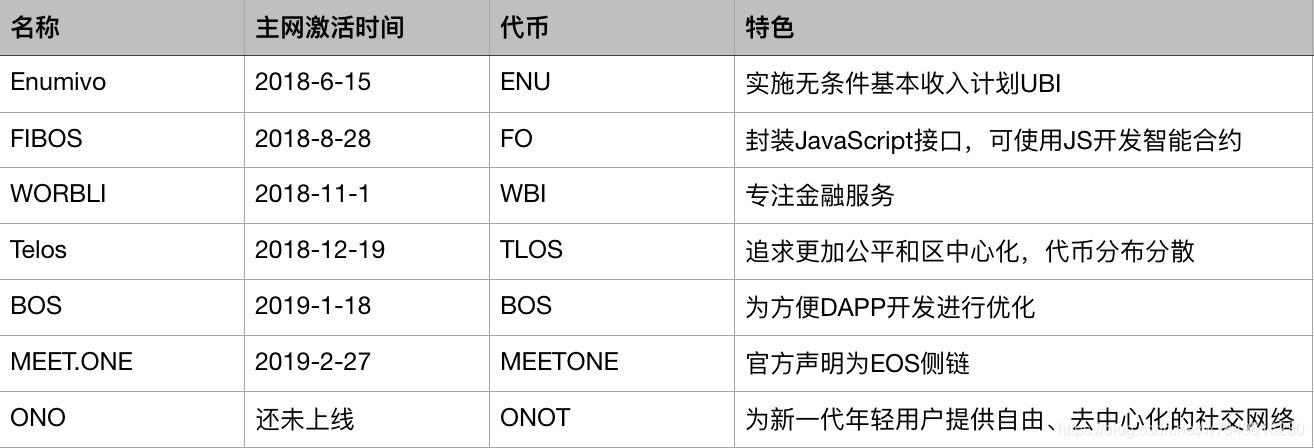 EOS侧链列表