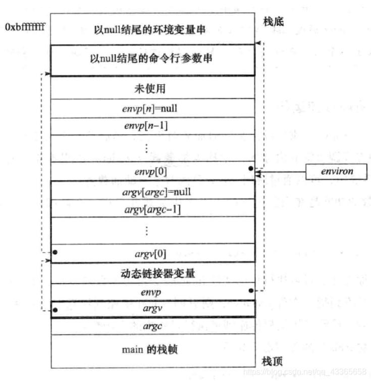 图3.3.2