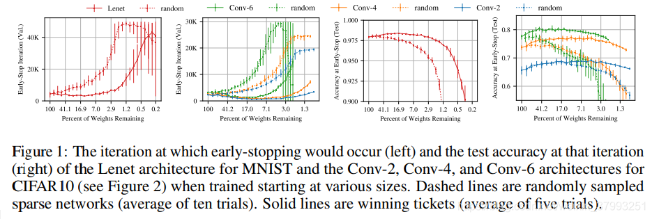 ICLR19] THE LOTTERY TICKET HYPOTHESIS: FINDING SPARSE, TRAINABLE