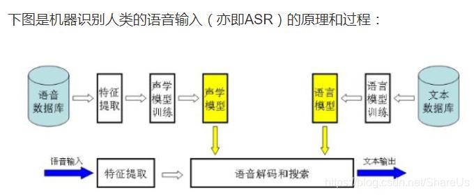 https://img-blog.csdnimg.cn/20190511215006499.png?x-oss-process=image/watermark,type_ZmFuZ3poZW5naGVpdGk,shadow_10,text_aHR0cHM6Ly9ibG9nLmNzZG4ubmV0L1NoYXJlVXM=,size_16,color_FFFFFF,t_70