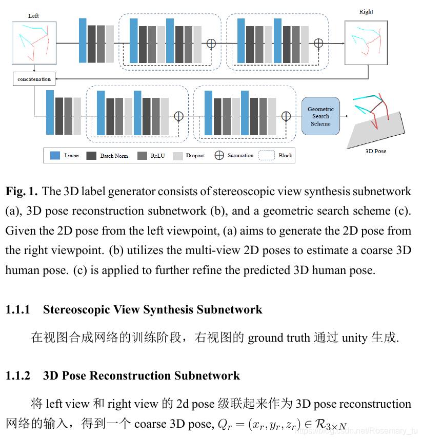 Arxiv2019论文阅读《Generalizing Monocular 3D Human Pose
