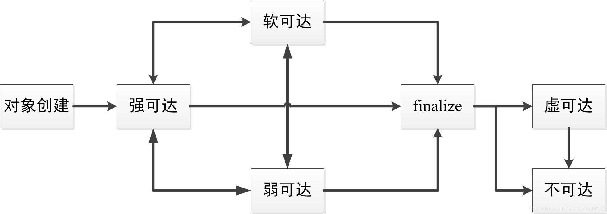 可达性状态转换图
