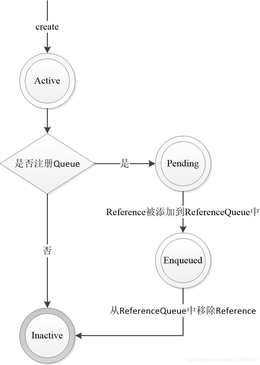 Reference内部状态转换图
