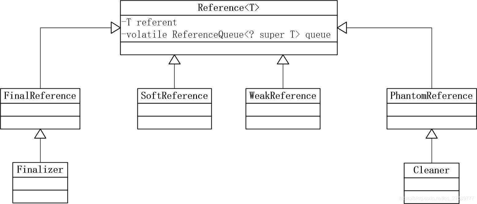 Reference UML类图