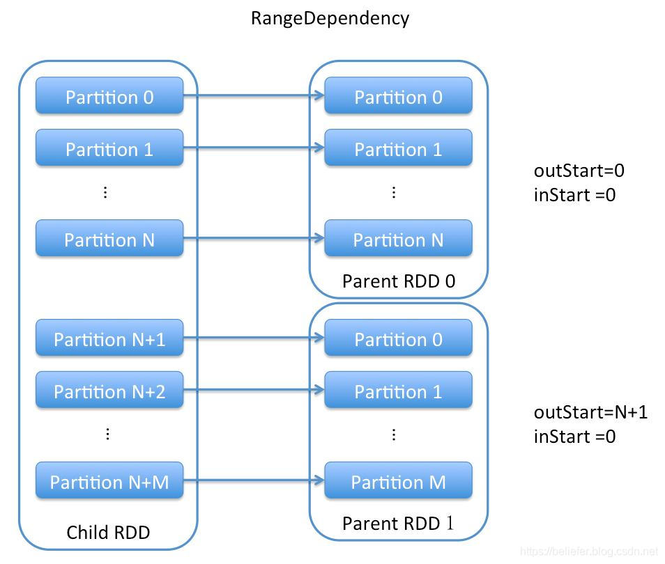 RangeDependency的依赖示意图