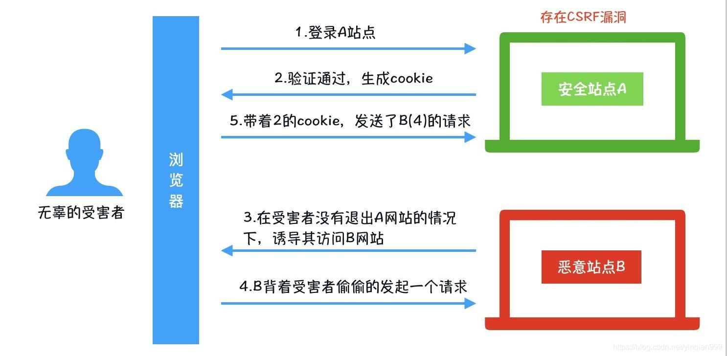典型的CSRF攻击流程