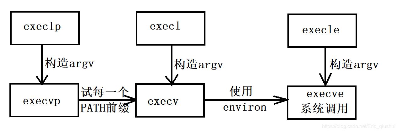 六个exec函数之间的关系