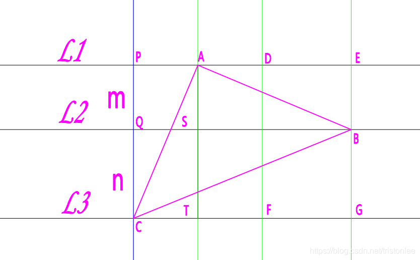 旋转直线法