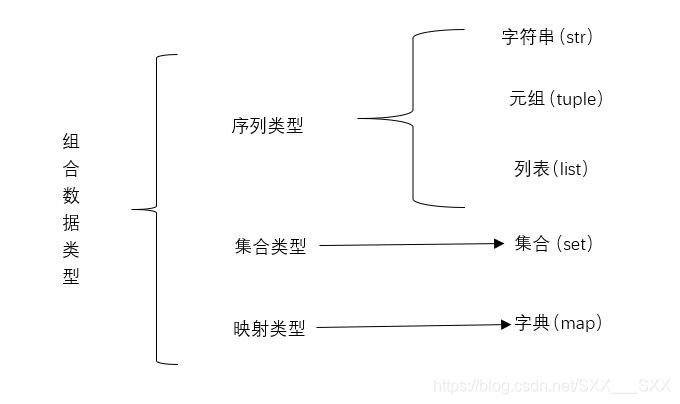 组合数据类型