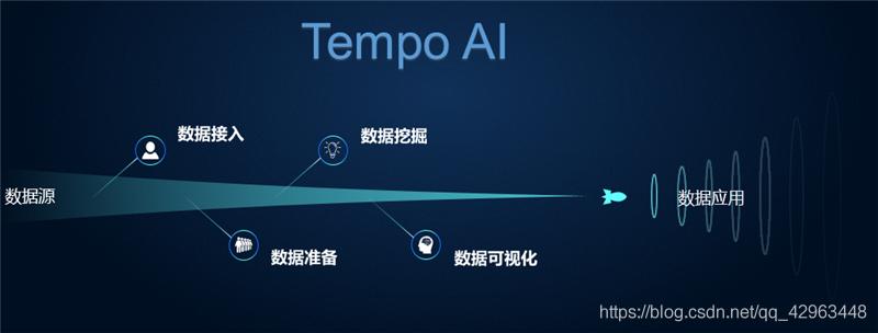 数据挖掘工具Tempo AI