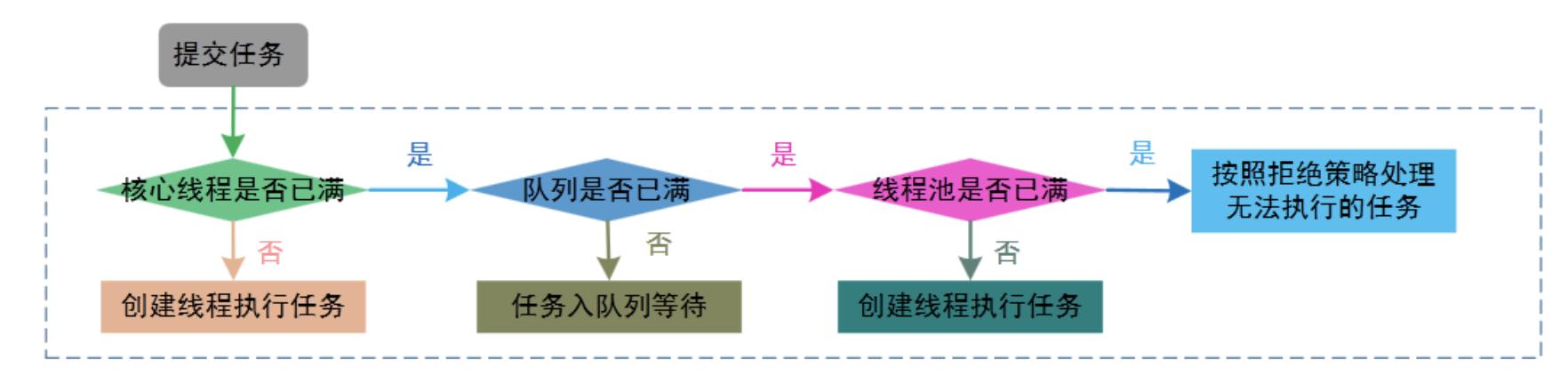线程池流程