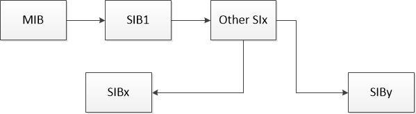 系统消息获取过程