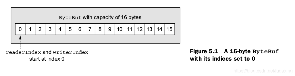 A 16-byte ByteBuf with its indices set to 0