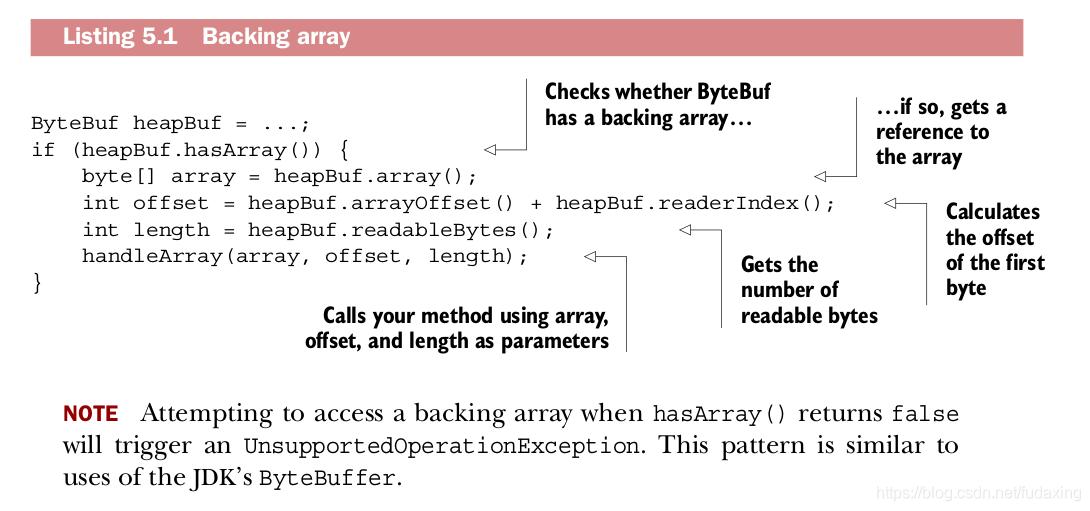 Backing array