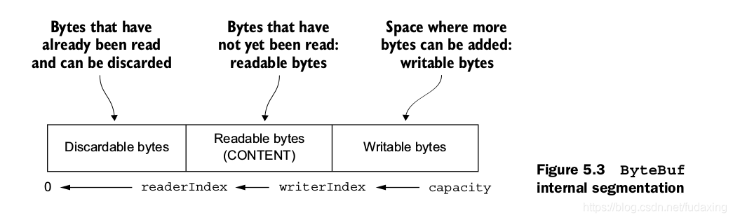 ByteBuf internal segmentation