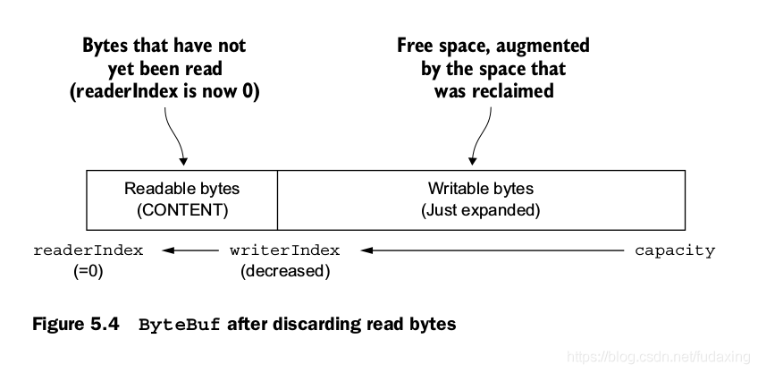 ByteBuf after discarding read bytes