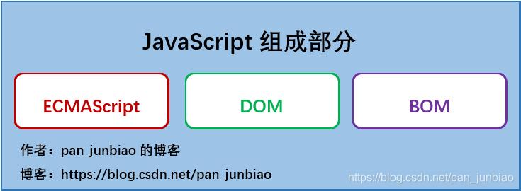 JavaScript组成部分
