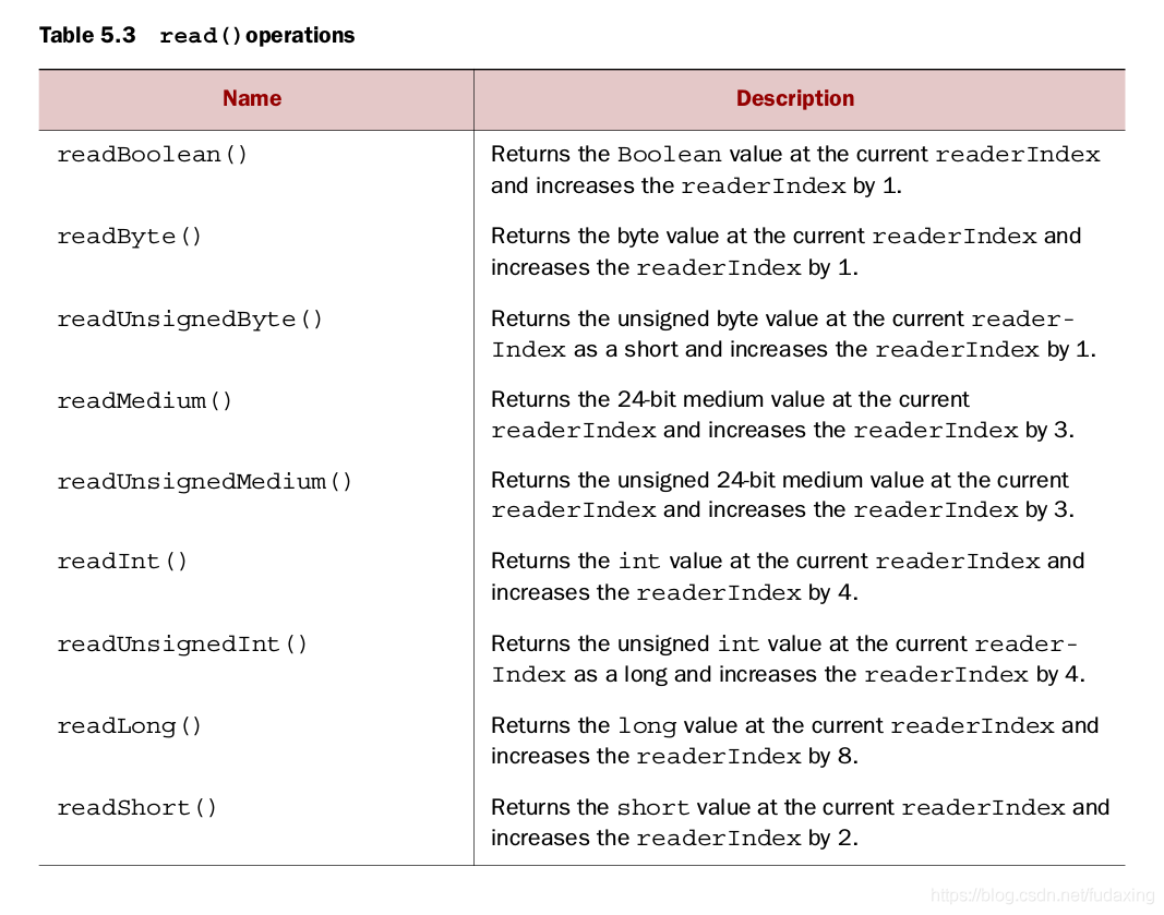 read() operations