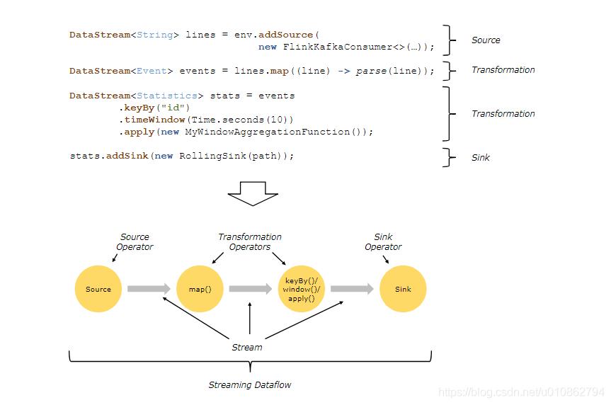 Flink编程模型
