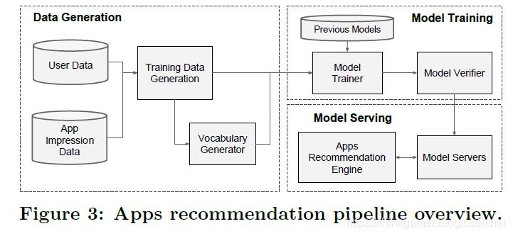 APP推荐系统架构