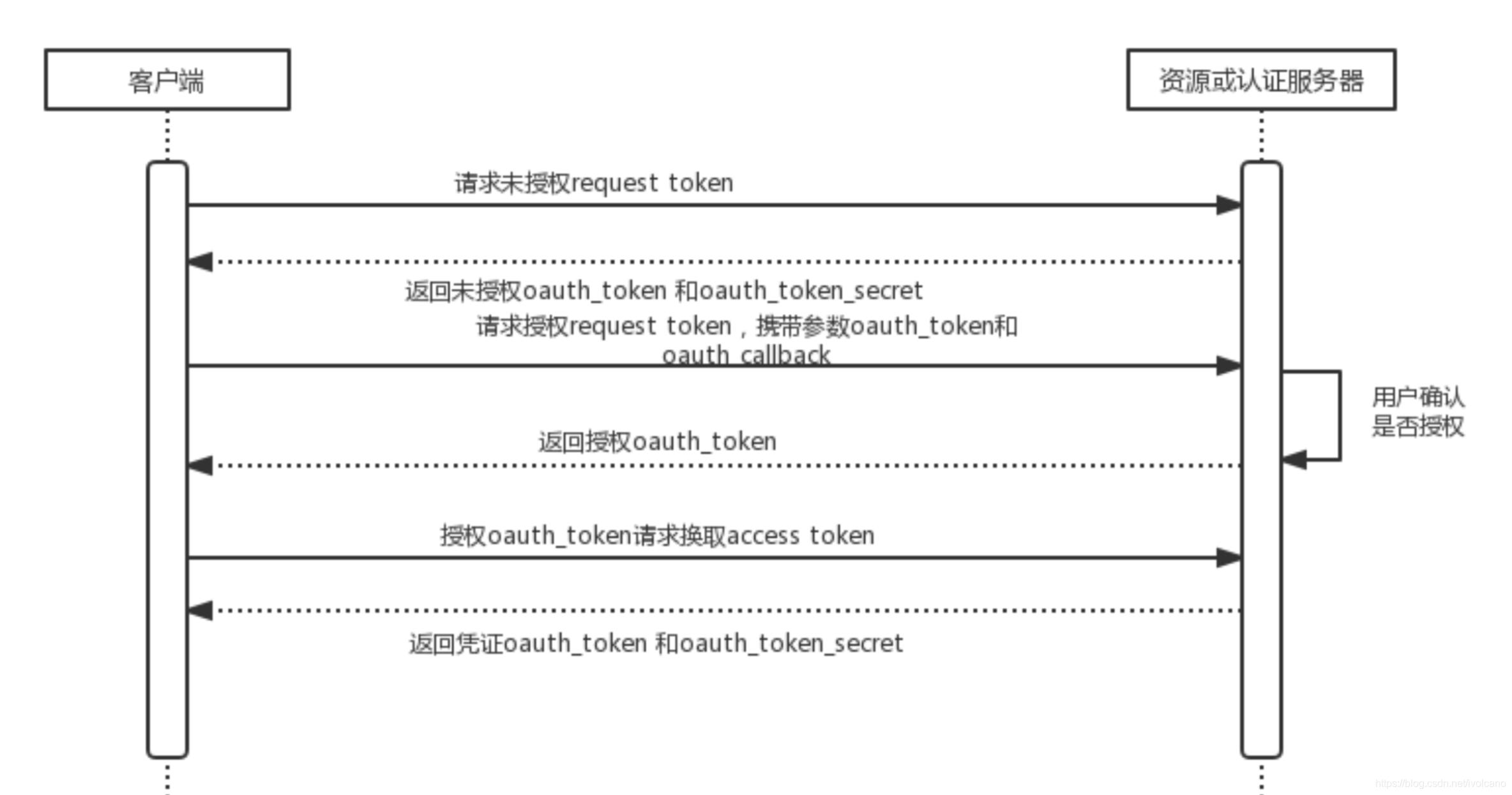 OAuth1.0过程解析