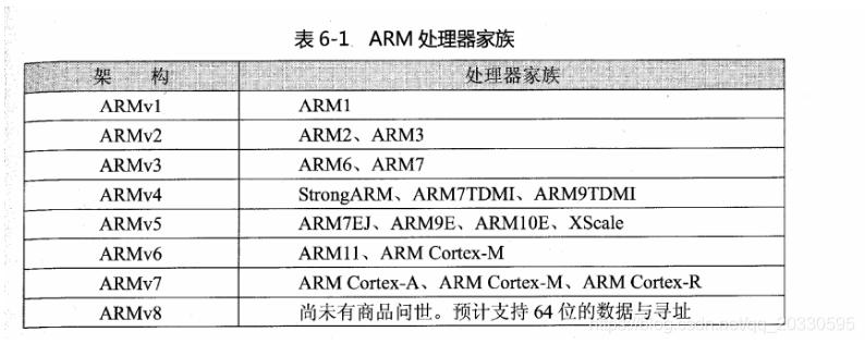 ARM架构