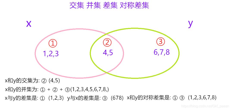 python集合数据类型set 交集 差集 并集 对称差集