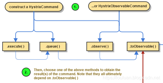 HystrixCommand执行方式