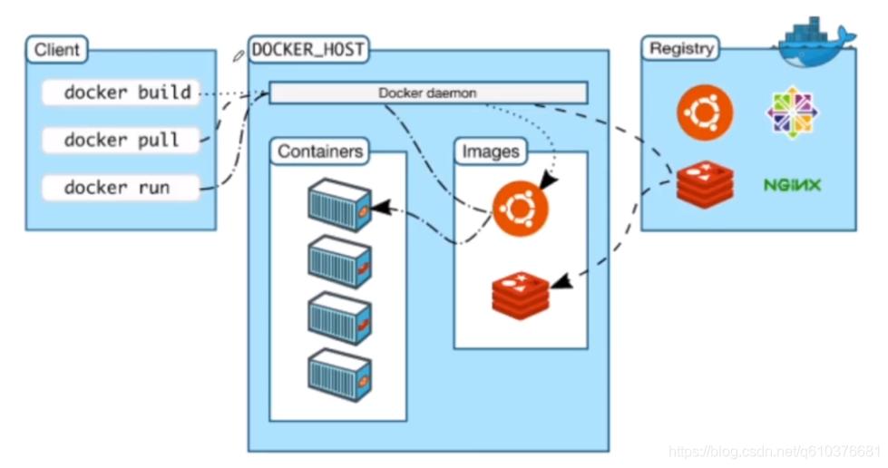 阿里技术大牛带你docker入门(利用docker部署web应用)插图(7)