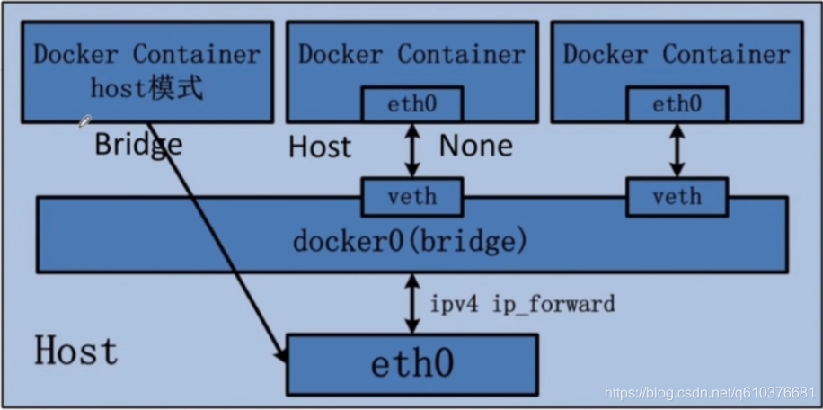阿里技术大牛带你docker入门(利用docker部署web应用)插图(17)