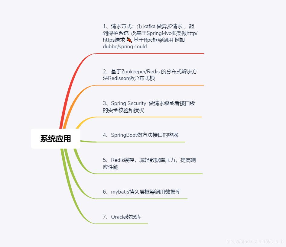 应用系统组成的思维导图