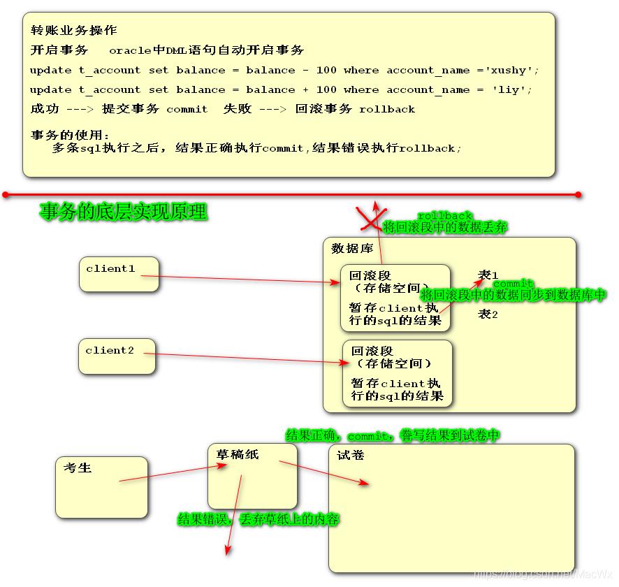 Oracle数据事务语言