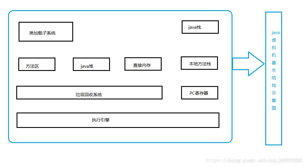 虚拟机的基本结构