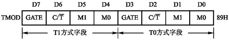 TMOD格式
