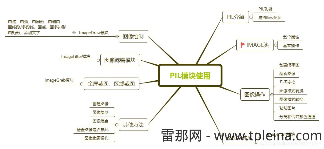 PIL模块内容结构